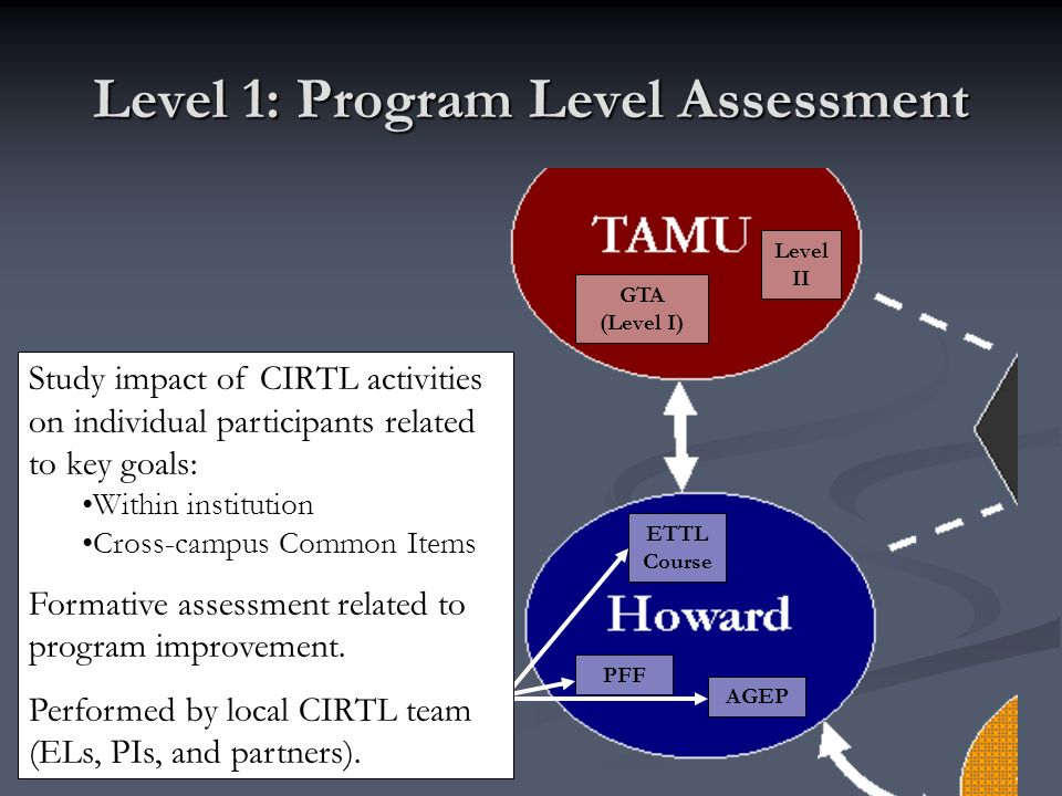 GTA (Level I) Level II PFF AGEP ETTL Course Study impact of CIRTL activities on individual participants related to key goals: Within institution Cross-campus Common Items Formative assessment related to program improvement.
