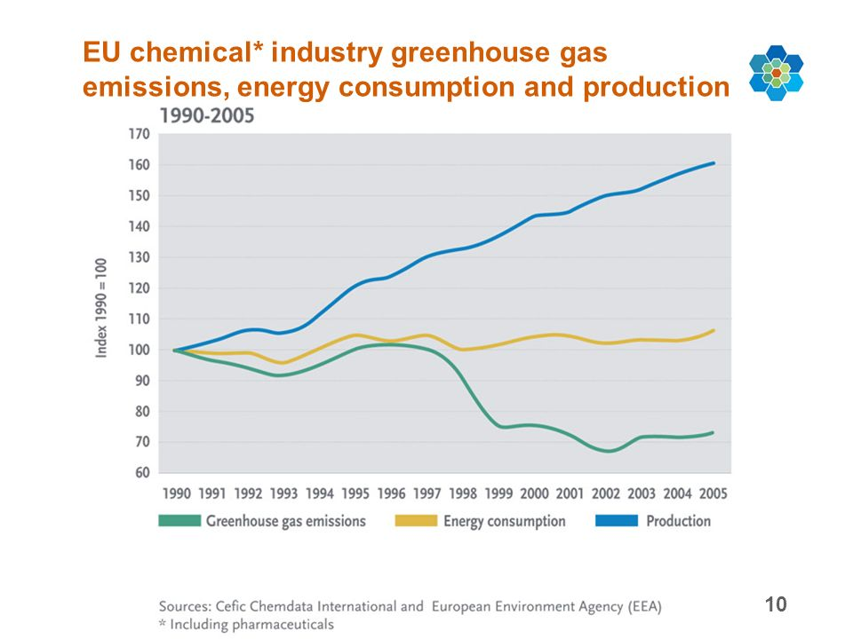 10 EU chemical* industry greenhouse gas emissions, energy consumption and production