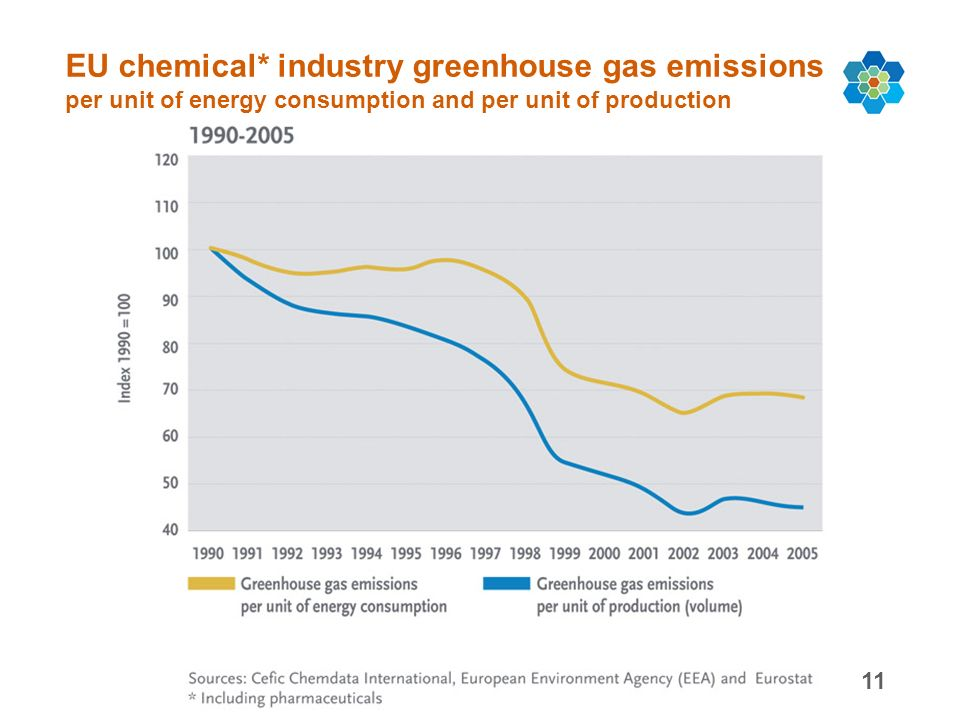 11 EU chemical* industry greenhouse gas emissions per unit of energy consumption and per unit of production
