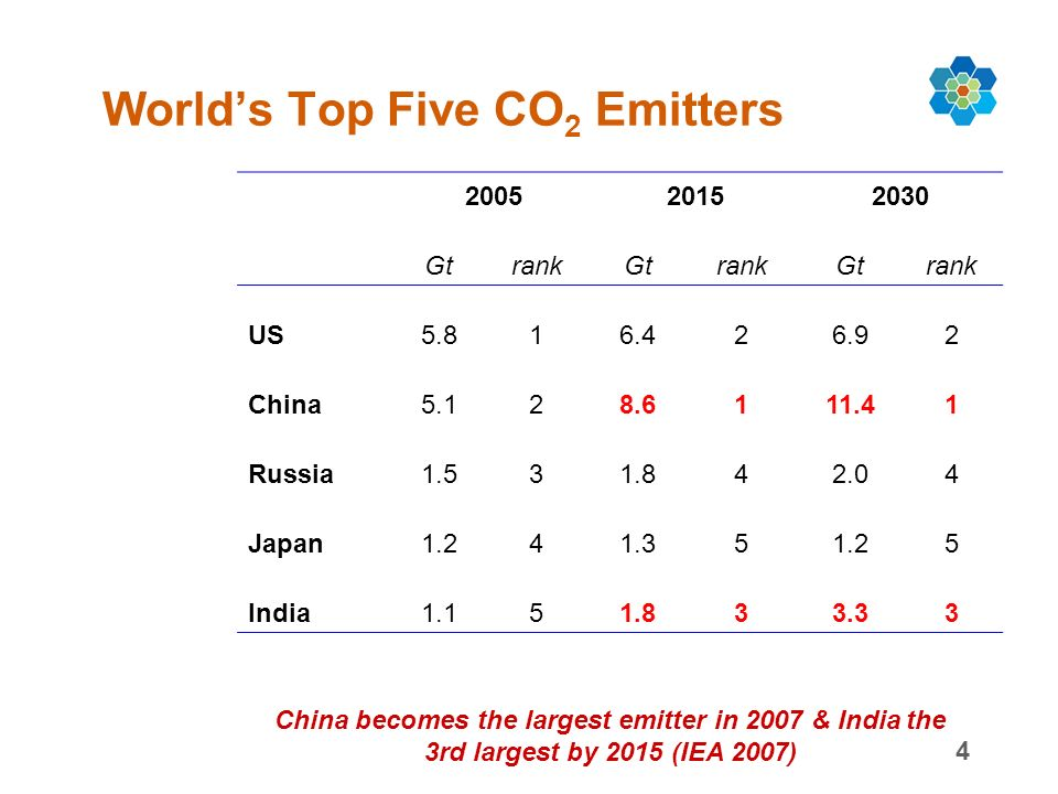 4 Worlds Top Five CO 2 Emitters 200520152030 GtrankGtrankGtrank US5.816.426.92 China5.128.6111.41 Russia1.531.842.04 Japan1.241.351.25 India1.151.833.33 China becomes the largest emitter in 2007 & India the 3rd largest by 2015 (IEA 2007)