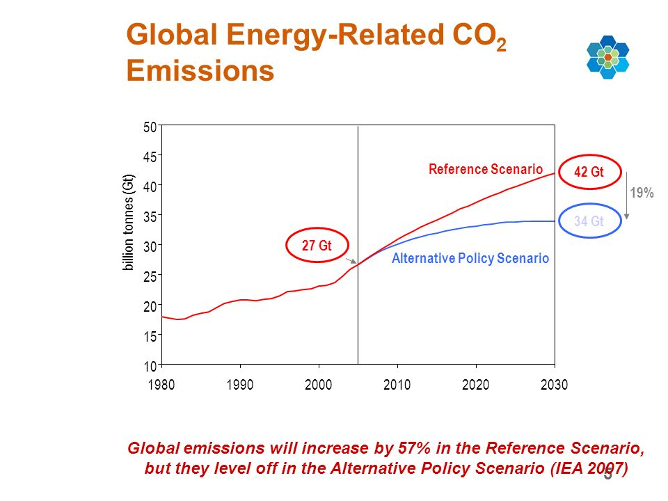 5 Global Energy-Related CO 2 Emissions Global emissions will increase by 57% in the Reference Scenario, but they level off in the Alternative Policy Scenario (IEA 2007) 10 15 20 25 30 35 40 45 50 198019902000201020202030 billion tonnes (Gt) Reference Scenario 42 Gt Alternative Policy Scenario 34 Gt 19% 27 Gt