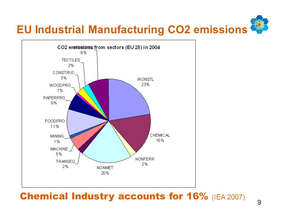 9 EU Industrial Manufacturing CO2 emissions Chemical Industry accounts for 16% (IEA 2007)