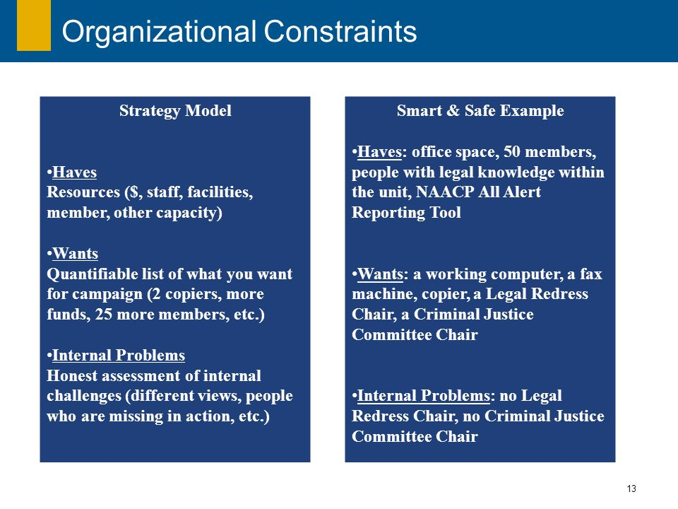 13 Organizational Constraints Strategy Model Haves Resources ($, staff, facilities, member, other capacity) Wants Quantifiable list of what you want for campaign (2 copiers, more funds, 25 more members, etc.) Internal Problems Honest assessment of internal challenges (different views, people who are missing in action, etc.) Smart & Safe Example Haves: office space, 50 members, people with legal knowledge within the unit, NAACP All Alert Reporting Tool Wants: a working computer, a fax machine, copier, a Legal Redress Chair, a Criminal Justice Committee Chair Internal Problems: no Legal Redress Chair, no Criminal Justice Committee Chair