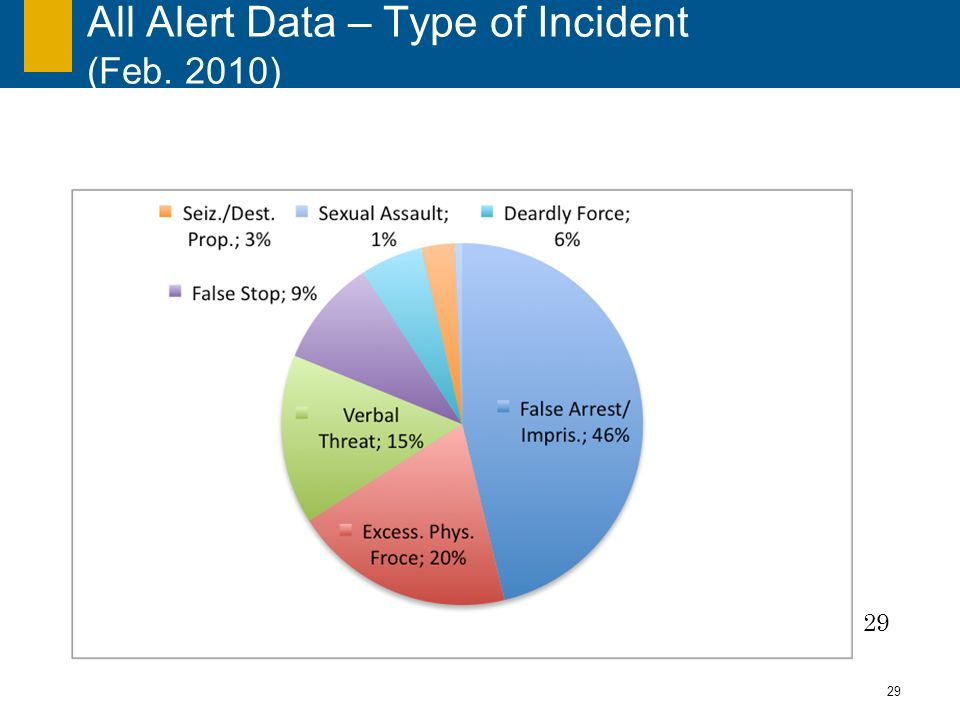 29 All Alert Data – Type of Incident (Feb. 2010) 29