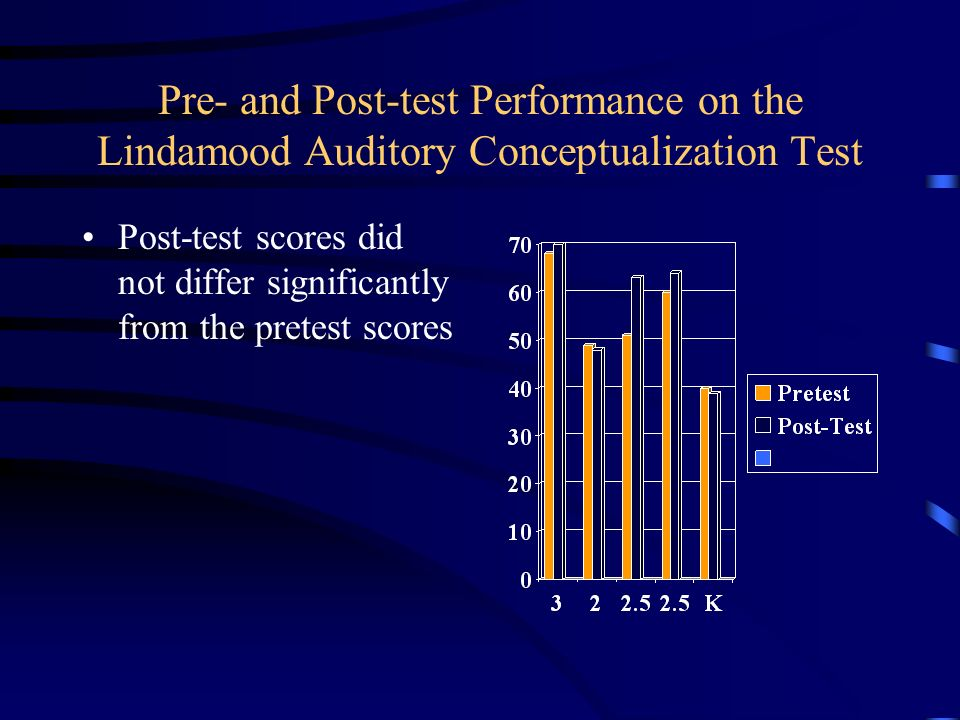Pre- and Post-test Performance on the Lindamood Auditory Conceptualization Test Post-test scores did not differ significantly from the pretest scores