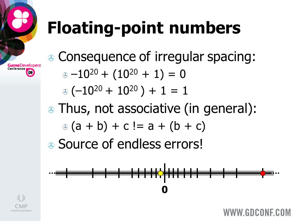 0 Floating-point numbers Consequence of irregular spacing: –10 20 + (10 20 + 1) = 0 (–10 20 + 10 20 ) + 1 = 1 Thus, not associative (in general): (a + b) + c != a + (b + c) Source of endless errors!