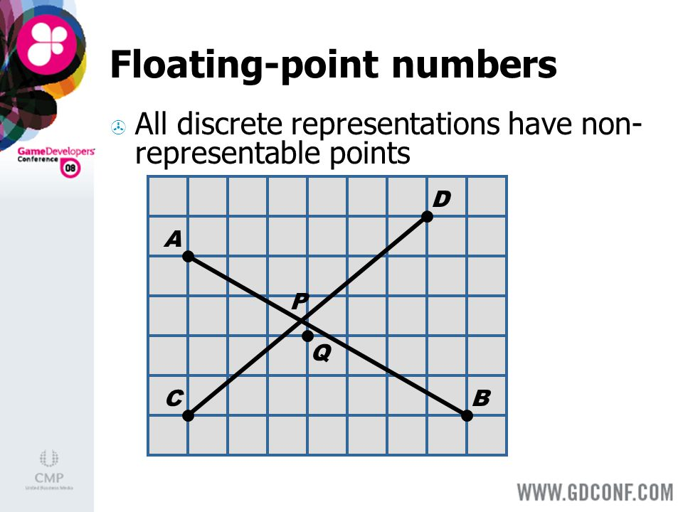 Floating-point numbers All discrete representations have non- representable points A BC D Q P