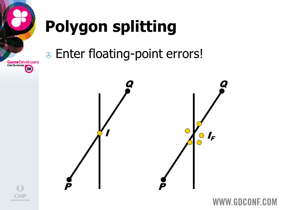 Polygon splitting Enter floating-point errors! I P Q P Q IFIF