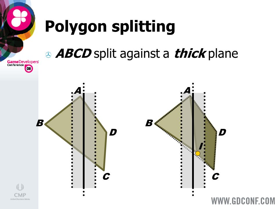 A B D C Polygon splitting ABCD split against a thick plane A B D C I