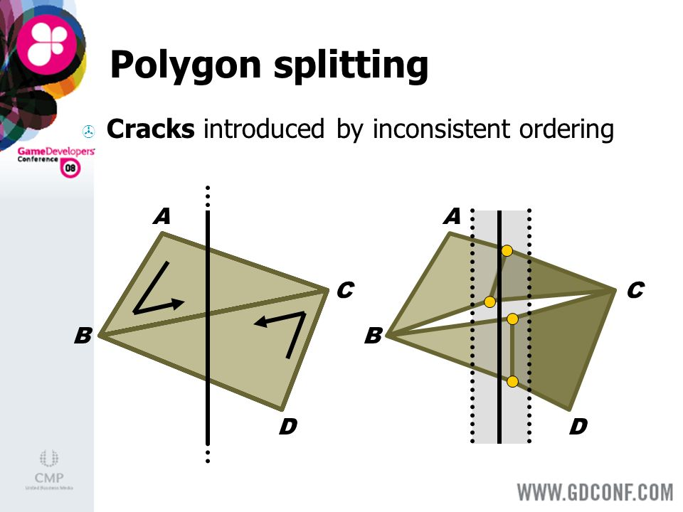 Polygon splitting Cracks introduced by inconsistent ordering A B C D A B C D