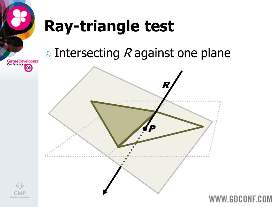Ray-triangle test Intersecting R against one plane R P