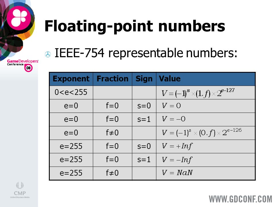 Floating-point numbers IEEE-754 representable numbers: ExponentFractionSignValue 0<e<255 e=0f=0s=0 e=0f=0s=1 e=0f0 e=255f=0s=0 e=255f=0s=1 e=255f0