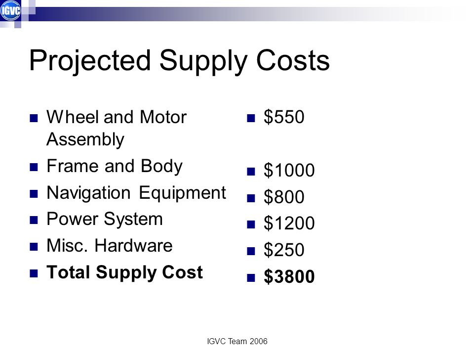 IGVC Team 2006 Projected Supply Costs Wheel and Motor Assembly Frame and Body Navigation Equipment Power System Misc.