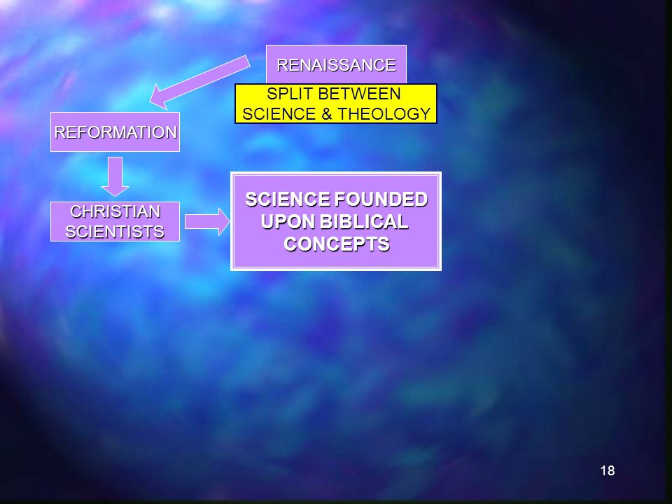 18 RENAISSANCE SPLIT BETWEEN SCIENCE & THEOLOGY REFORMATION CHRISTIANSCIENTISTS SCIENCE FOUNDED UPON BIBLICAL CONCEPTS
