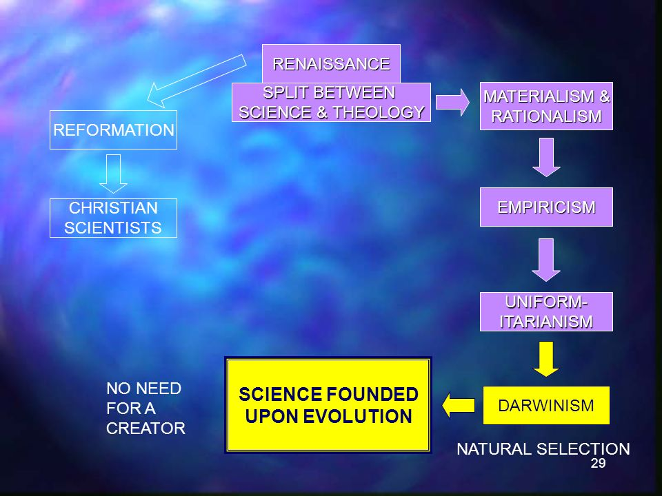 29 RENAISSANCE SPLIT BETWEEN SCIENCE & THEOLOGY REFORMATION CHRISTIAN SCIENTISTS MATERIALISM & RATIONALISM EMPIRICISM UNIFORM-ITARIANISM DARWINISM SCIENCE FOUNDED UPON EVOLUTION NATURAL SELECTION NO NEED FOR A CREATOR