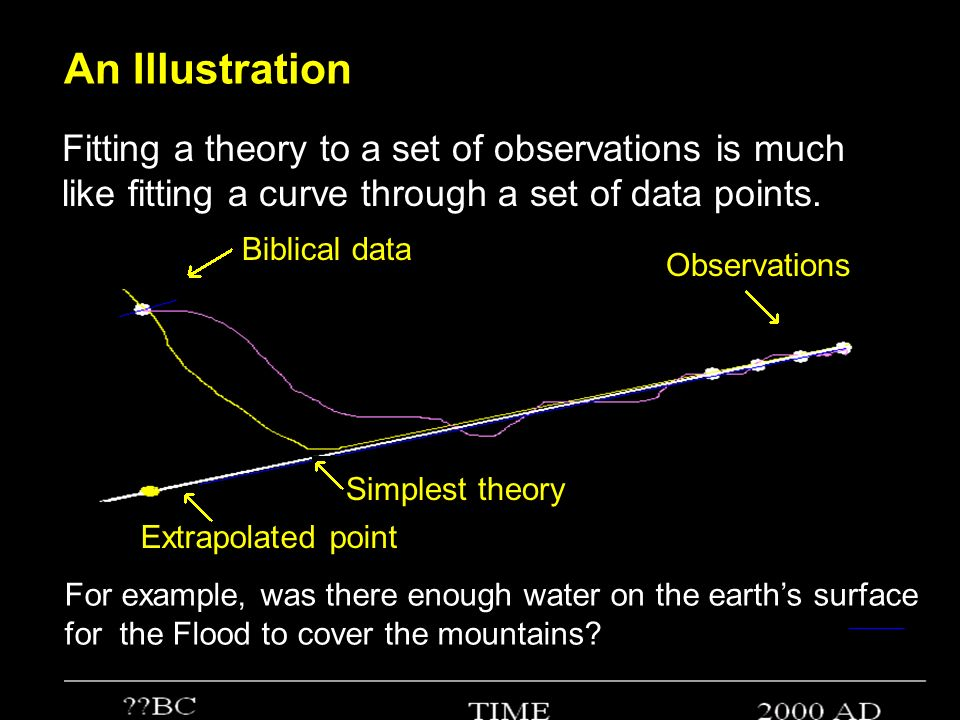 An Illustration Fitting a theory to a set of observations is much like fitting a curve through a set of data points.