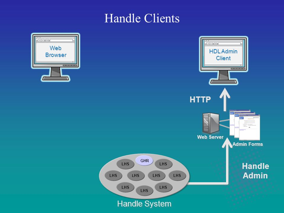 Handle Clients Handle System Web Server Admin Forms HDL Admin Client HDL Admin Client Web Browser Web Browser HTTP Handle Admin Handle Admin