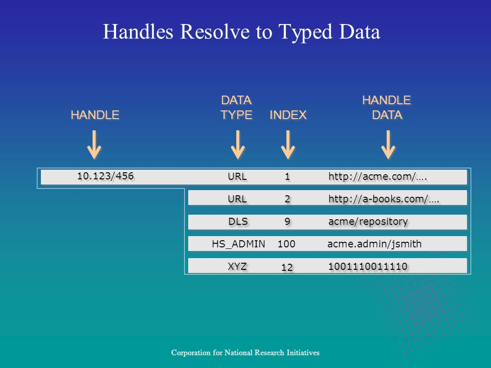 Corporation for National Research Initiatives Handles Resolve to Typed Data HS_ADMIN100acme.admin/jsmith HANDLE DATA HANDLE DATA HANDLE DATA TYPE DATA TYPE INDEX 10.123/456 URL 1 1 http://acme.com/….