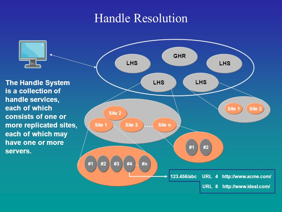 Handle Resolution is a collection of handle services, each of which consists of one or more replicated sites, Site 1Site 2 Site 1 Site 2 Site 3 …...