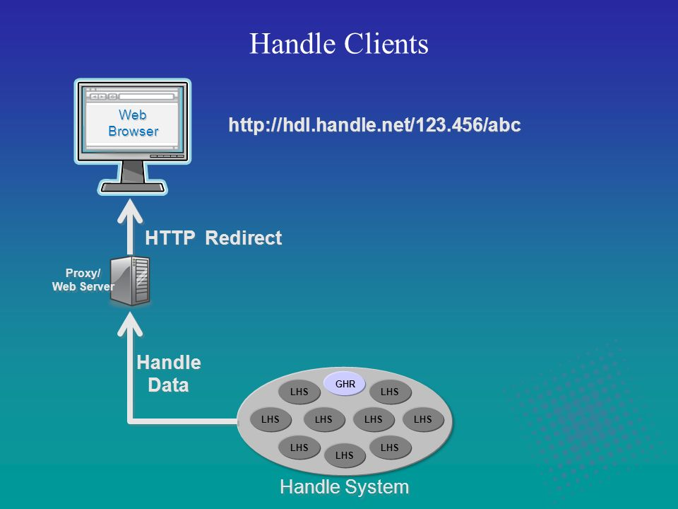 Handle Clients Handle System Web Browser Web Browser HTTP Redirect Proxy/ Web Server Proxy/ Web Server Handle Data Handle Data http://hdl.handle.net/123.456/abc