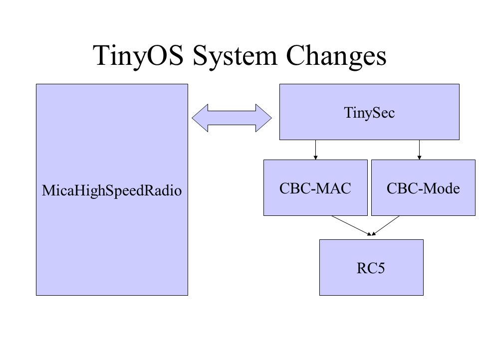 TinyOS System Changes MicaHighSpeedRadio TinySec CBC-Mode RC5 CBC-MAC