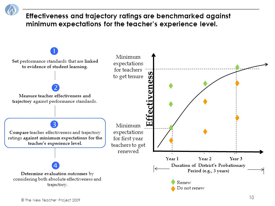 10 © The New Teacher Project 2009 Effectiveness and trajectory ratings are benchmarked against minimum expectations for the teachers experience level.
