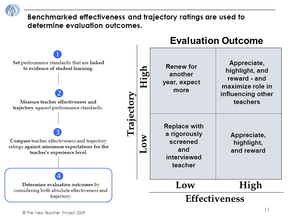 11 © The New Teacher Project 2009 Benchmarked effectiveness and trajectory ratings are used to determine evaluation outcomes.