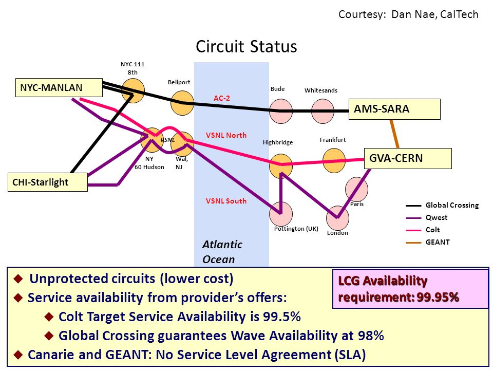 LHC OPN Meeting, Munich Atlantic Ocean Circuit Status NYC 111 8th Pottington (UK) VSNL South NY 60 Hudson Highbridge VSNL North AMS-SARA AC-2 Bude GVA-CERN FrankfurtVSNL Wal, NJ London Global Crossing Qwest Colt GEANT NYC-MANLAN CHI-Starlight Paris Bellport Whitesands Unprotected circuits (lower cost) Service availability from providers offers: Colt Target Service Availability is 99.5% Global Crossing guarantees Wave Availability at 98% Canarie and GEANT: No Service Level Agreement (SLA) LCG Availability requirement: 99.95% Courtesy: Dan Nae, CalTech