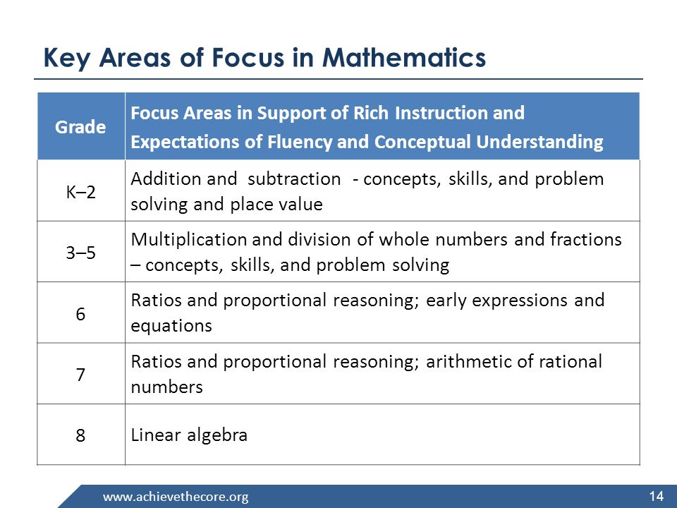 www.achievethecore.org 14 Grade Focus Areas in Support of Rich Instruction and Expectations of Fluency and Conceptual Understanding K–2 Addition and subtraction - concepts, skills, and problem solving and place value 3–5 Multiplication and division of whole numbers and fractions – concepts, skills, and problem solving 6 Ratios and proportional reasoning; early expressions and equations 7 Ratios and proportional reasoning; arithmetic of rational numbers 8 Linear algebra Key Areas of Focus in Mathematics