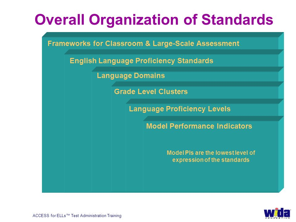 ACCESS for ELLs Test Administration Training 28 Overall Organization of Standards Frameworks for Classroom & Large-Scale Assessment English Language Proficiency Standards Language Domains Grade Level Clusters Language Proficiency Levels Model PIs are the lowest level of expression of the standards Model Performance Indicators