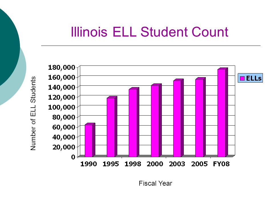 Illinois ELL Student Count Fiscal Year Number of ELL Students