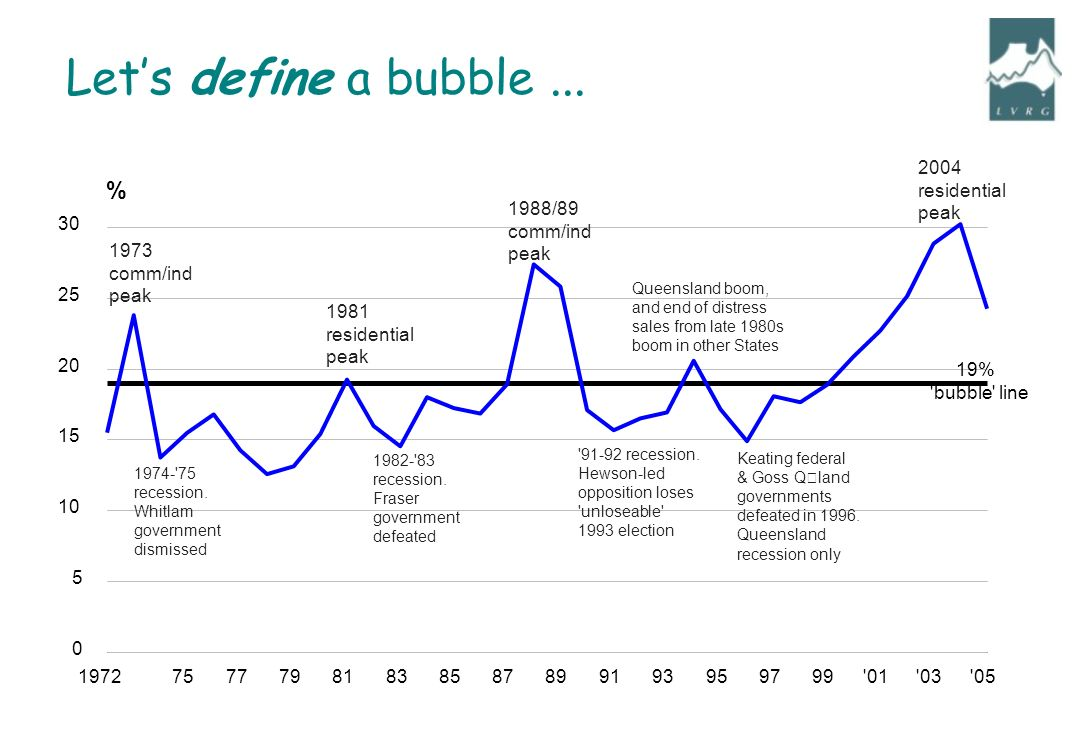 197275777981838587899193959799 01 03 05 0 5 10 15 20 25 30 % 19% bubble line 1974- 75 recession.