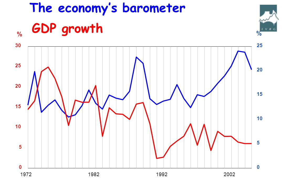 GDP growth 1972198219922002 0 5 10 15 20 25 30 0 5 10 15 20 25 % % The economys barometer