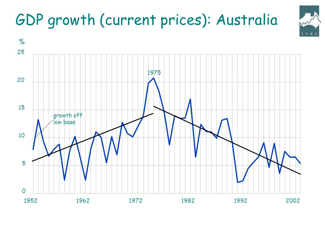 195219621972198219922002 0 5 10 15 20 25 growth off low base 1975 % GDP growth (current prices): Australia