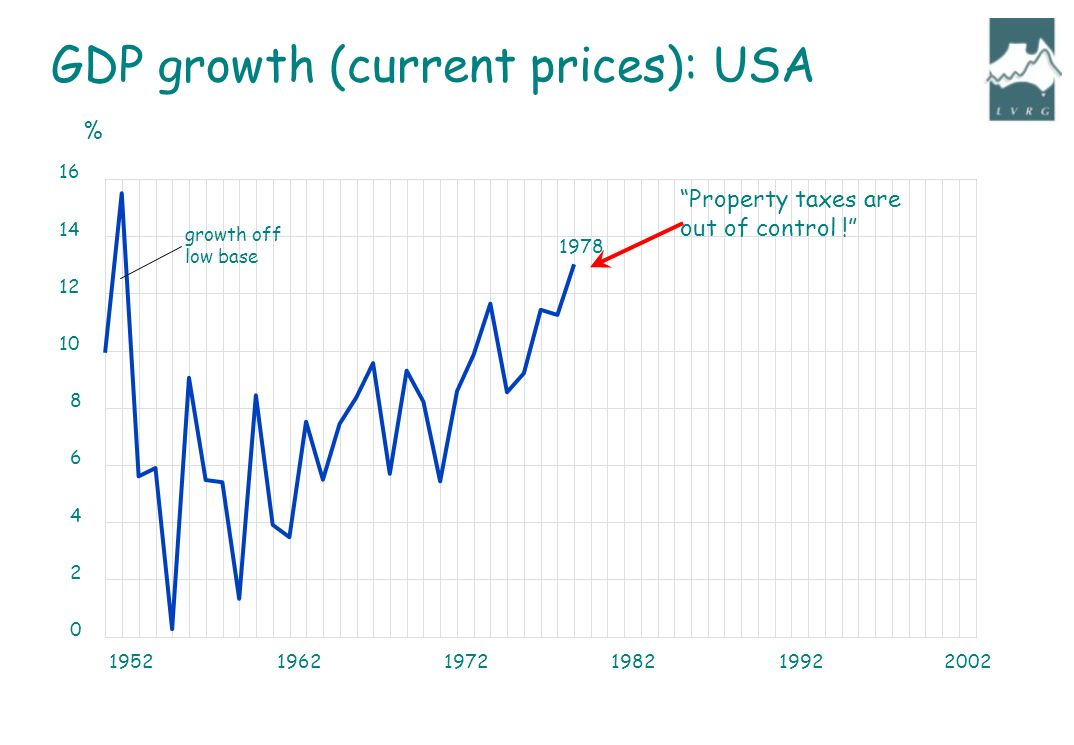195219621972198219922002 0 2 4 6 8 10 12 14 16 % GDP growth (current prices): USA Property taxes are out of control .