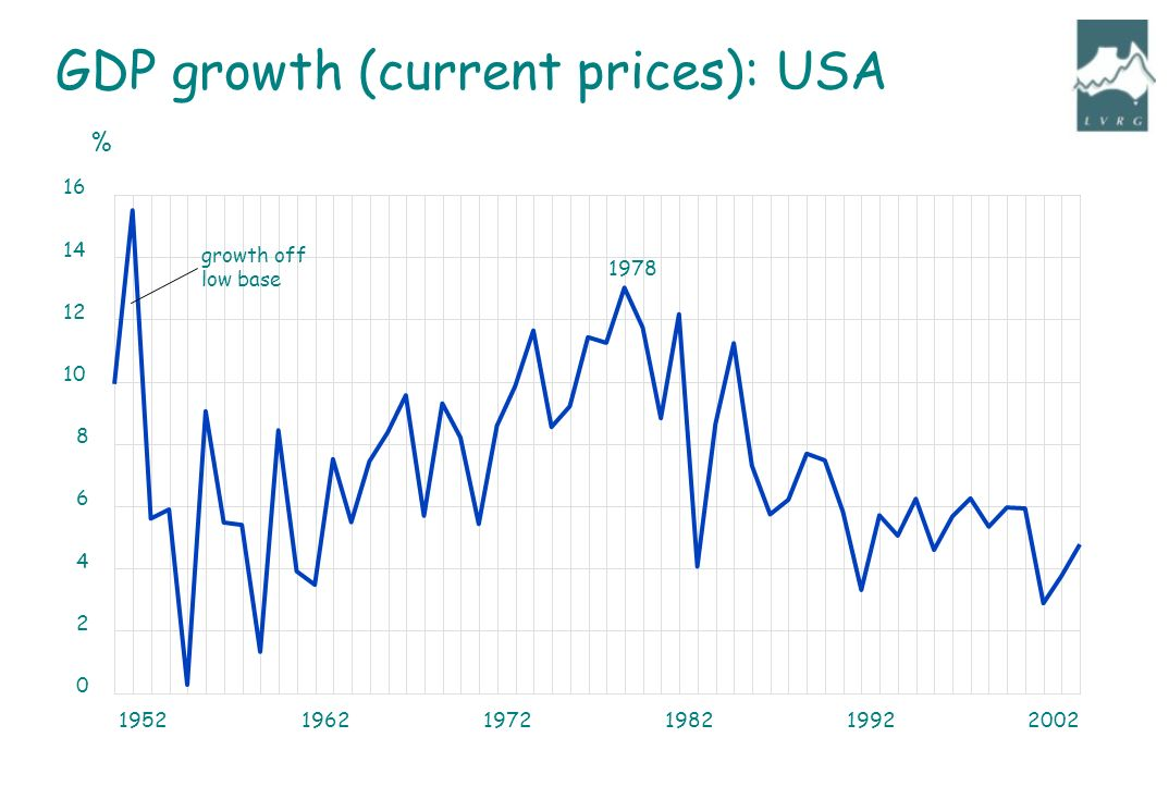 195219621972198219922002 0 2 4 6 8 10 12 14 16 growth off low base 1978 % GDP growth (current prices): USA