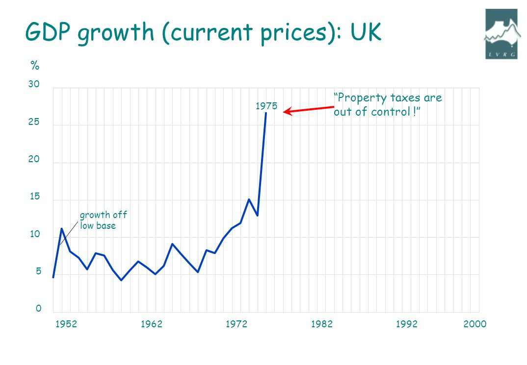 195219621972198219922000 0 5 10 15 20 25 30 growth off low base % GDP growth (current prices): UK Property taxes are out of control .
