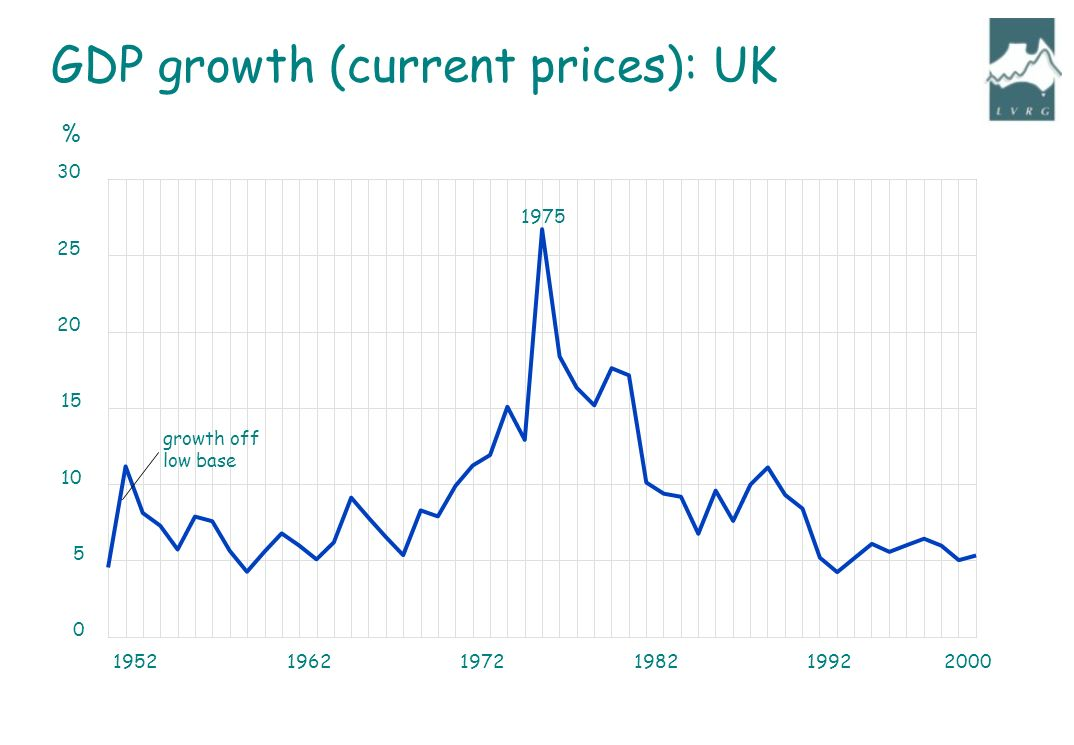 195219621972198219922000 0 5 10 15 20 25 30 growth off low base 1975 % GDP growth (current prices): UK