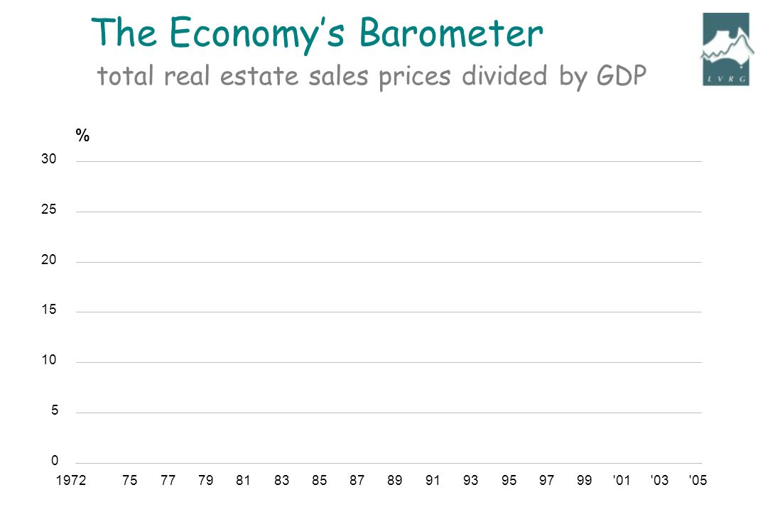 197275777981838587899193959799 01 03 05 0 5 10 15 20 25 30 % total real estate sales prices divided by GDP The Economys Barometer