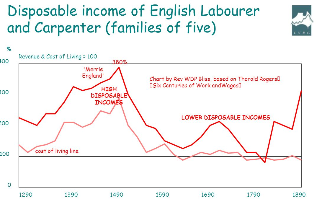 "1290139014901590169017901890 0 100 200 300 400 Revenue & Cost of Living = 100 % 380% Disposable income of English Labourer and Carpenter (families of five) Chart by Rev WDP Bliss, based on Thorold Rogers' ""Six Centuries of Work andWages"" Merrie England cost of living line HIGH DISPOSABLE INCOMES LOWER DISPOSABLE INCOMES"