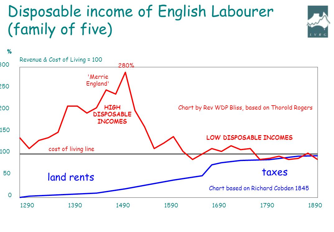 1290139014901590169017901890 0 50 100 150 200 250 300 Revenue & Cost of Living = 100 % cost of living line LOW DISPOSABLE INCOMES Merrie England HIGH DISPOSABLE INCOMES Chart by Rev WDP Bliss, based on Thorold Rogers 280% Disposable income of English Labourer (family of five) land rents taxes Chart based on Richard Cobden 1845