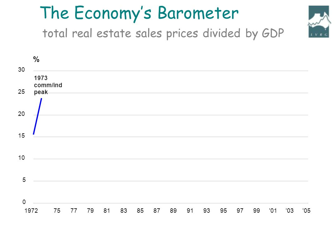 197275777981838587899193959799 01 03 05 0 5 10 15 20 25 30 % 1973 comm/ind peak total real estate sales prices divided by GDP The Economys Barometer