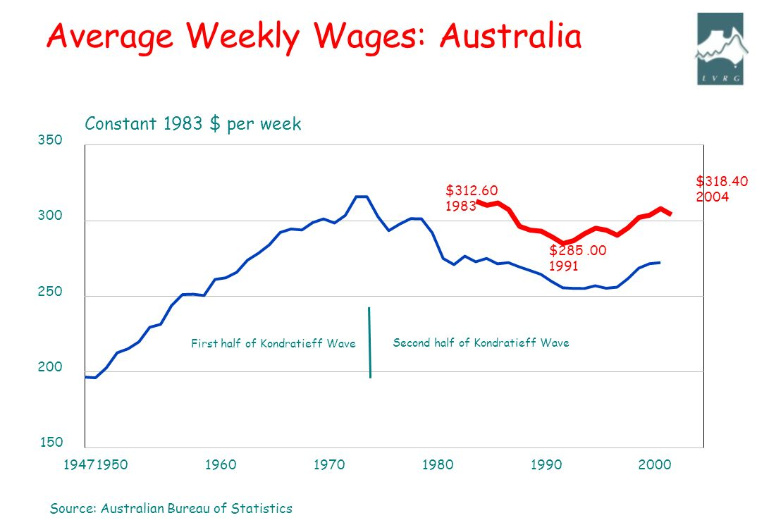 Source: Australian Bureau of Statistics 1947195019601970198019902000 150 200 250 300 350 Constant 1983 $ per week Second half of Kondratieff Wave First half of Kondratieff Wave Average Weekly Wages: Australia $312.60 1983 $285.00 1991 $318.40 2004