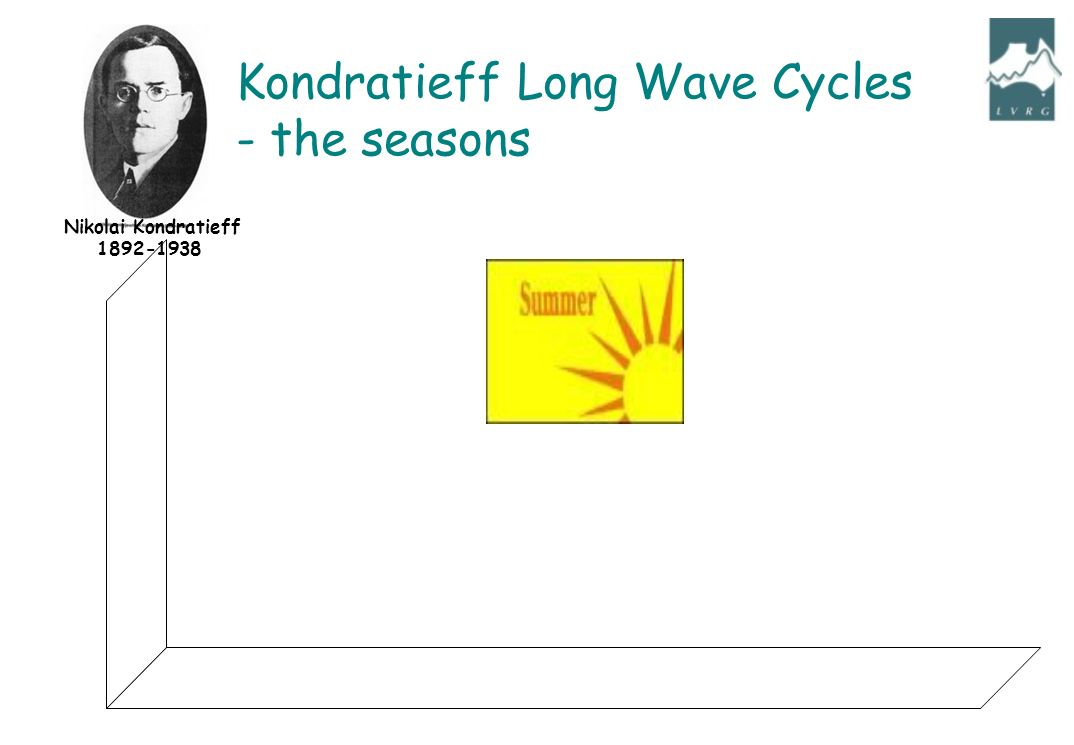Nikolai Kondratieff 1892-1938 Kondratieff Long Wave Cycles - the seasons