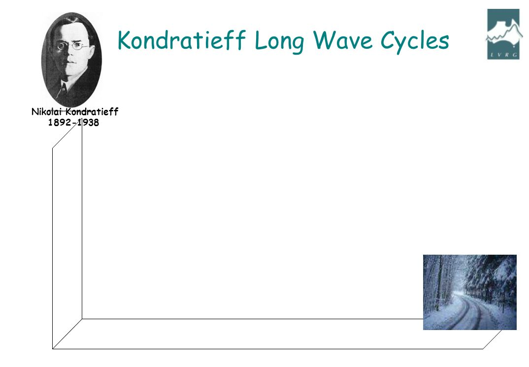 Nikolai Kondratieff 1892-1938 Kondratieff Long Wave Cycles