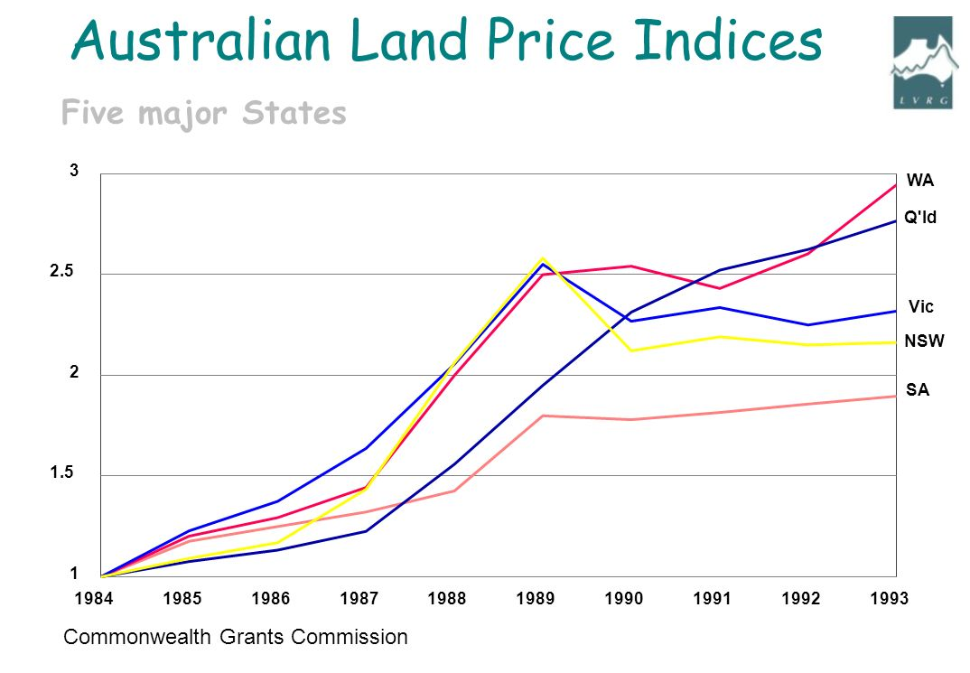 Commonwealth Grants Commission 1984198519861987198819891990199119921993 1 1.5 2 2.5 3 SA NSW Vic Q ld WA Five major States Australian Land Price Indices