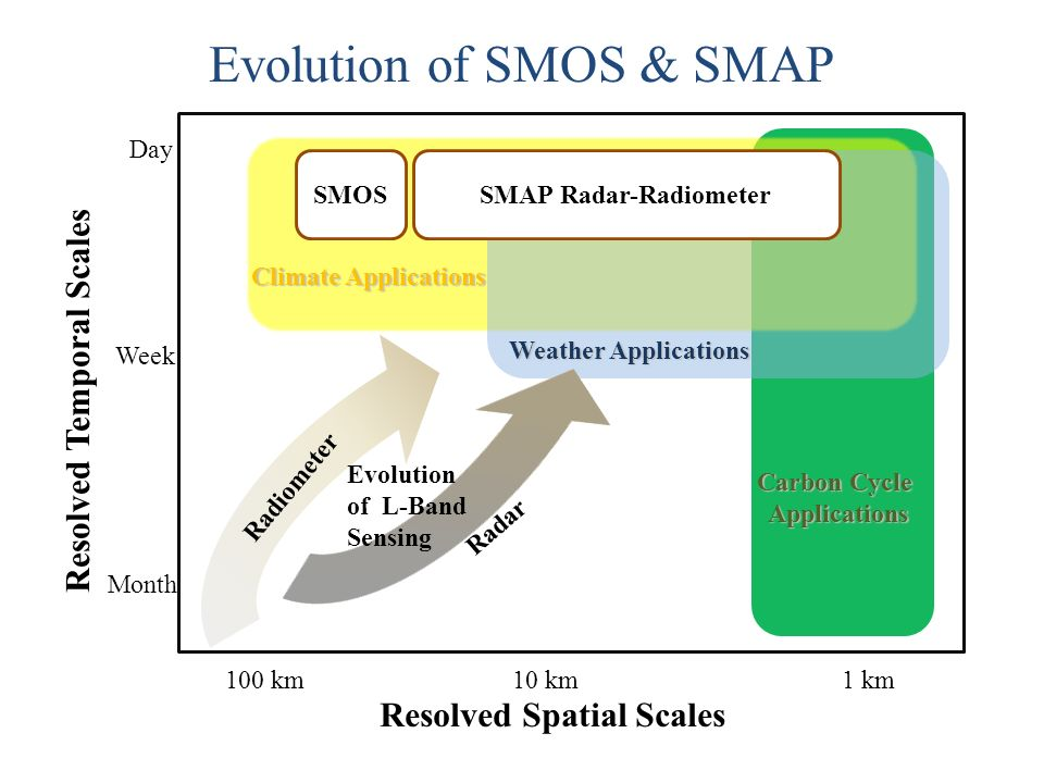 100 km10 km1 km Day Week Month SMOSSMAP Radar-Radiometer Climate Applications Weather Applications Carbon Cycle Applications Applications Resolved Spatial Scales Resolved Temporal Scales Radiometer Radar Evolution of L-Band Sensing Evolution of SMOS & SMAP