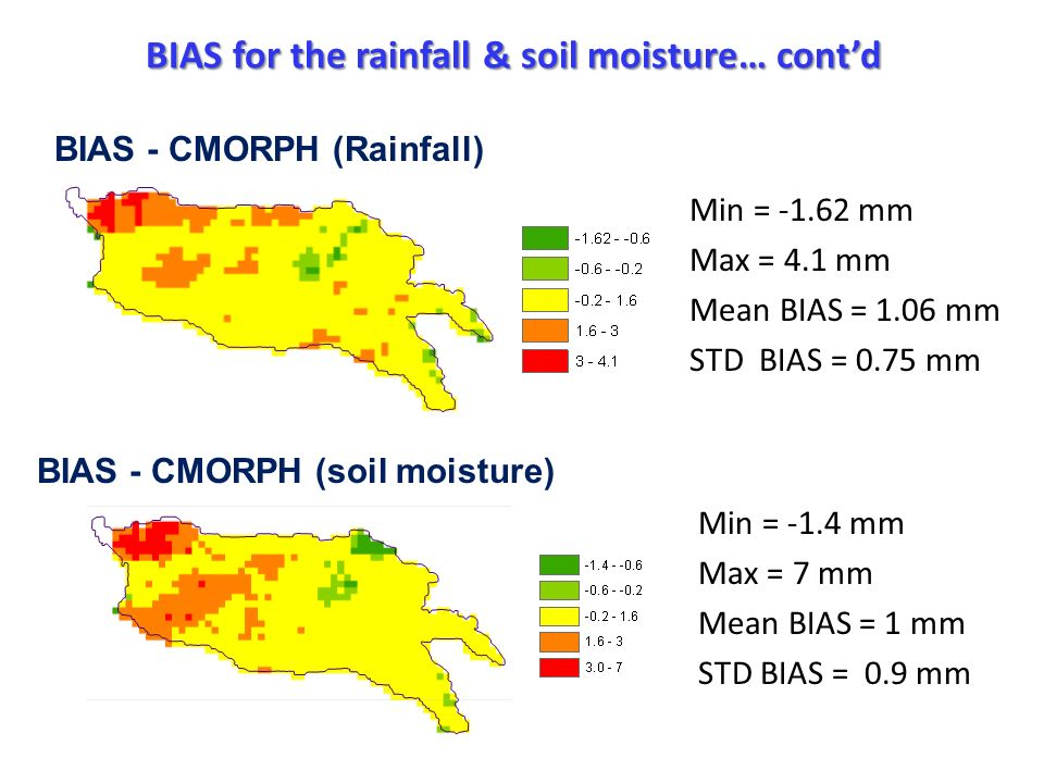 Min = -1.62 mm Max = 4.1 mm Mean BIAS = 1.06 mm STD BIAS = 0.75 mm BIAS - CMORPH (soil moisture) Min = -1.4 mm Max = 7 mm Mean BIAS = 1 mm STD BIAS = 0.9 mm BIAS for the rainfall & soil moisture… contd BIAS - CMORPH (Rainfall)