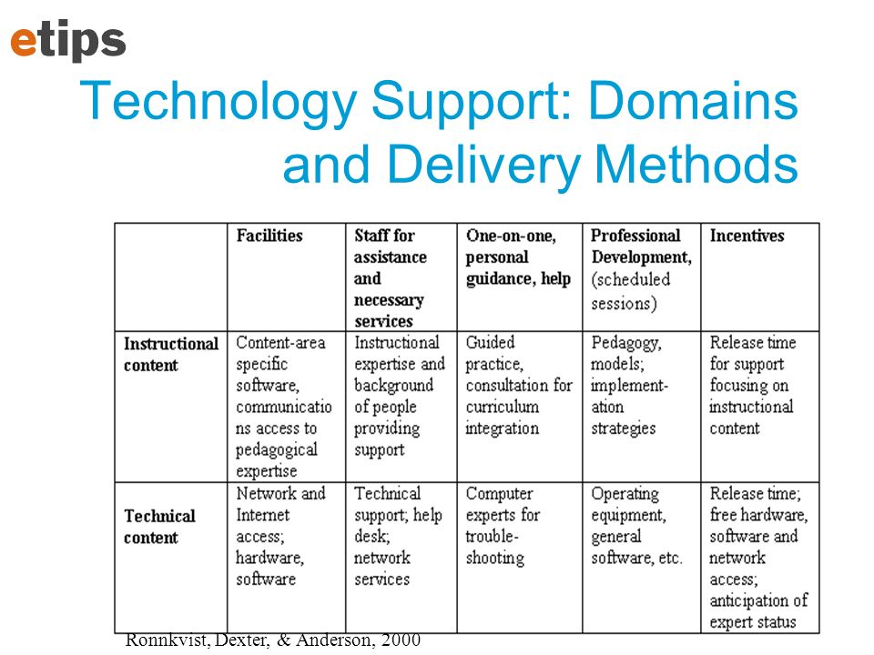 Technology Support: Domains and Delivery Methods Ronnkvist, Dexter, & Anderson, 2000