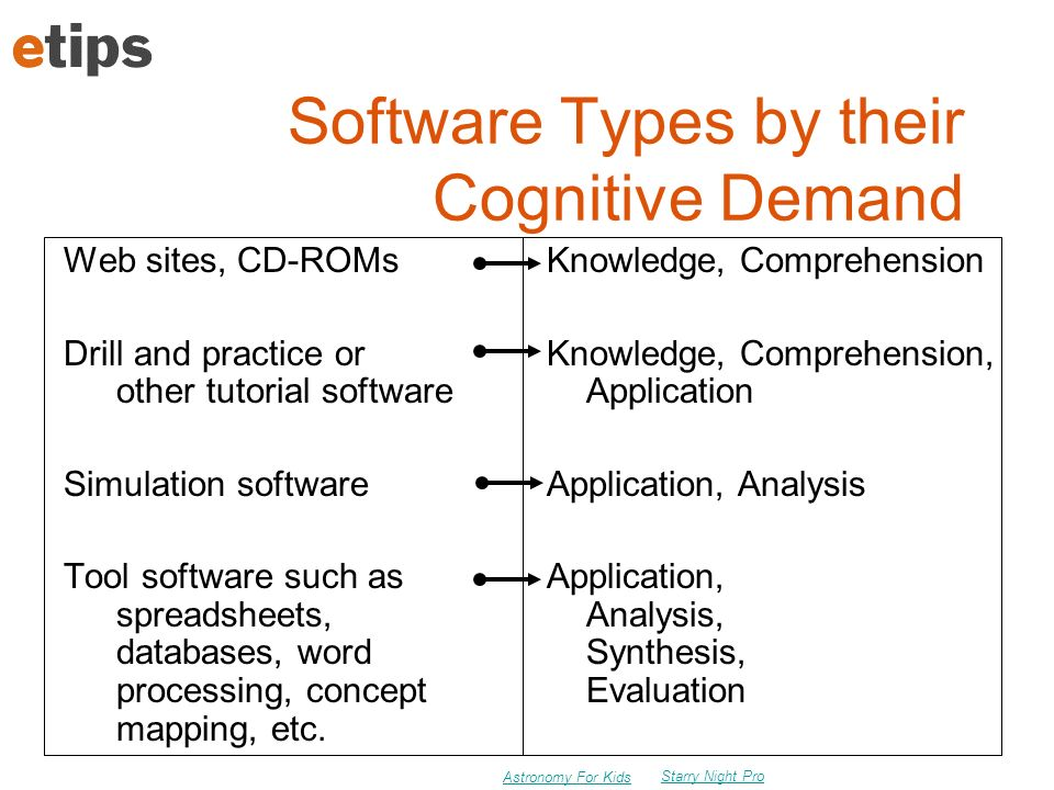Software Types by their Cognitive Demand Web sites, CD-ROMs Drill and practice or other tutorial software Simulation software Tool software such as spreadsheets, databases, word processing, concept mapping, etc.